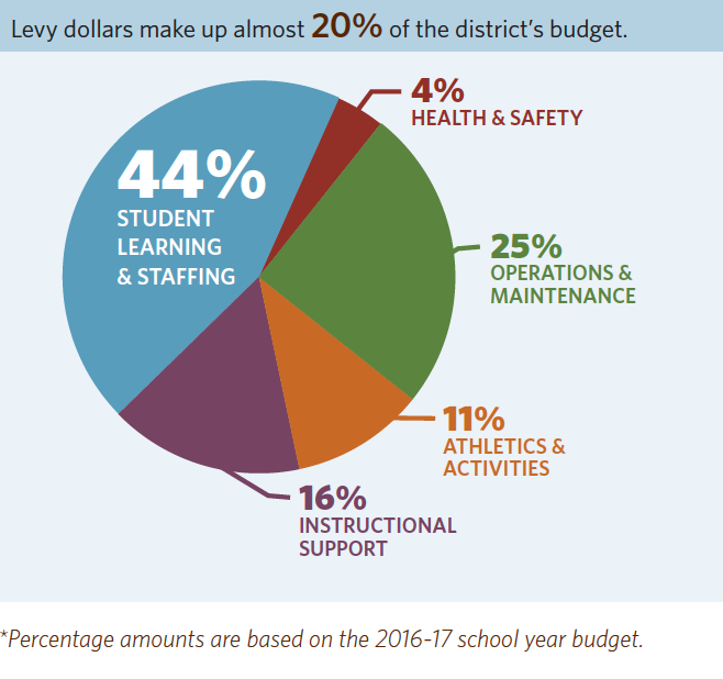 Levy Dollars make up almost 20% of the district's budget.
